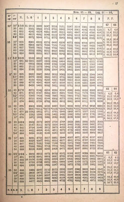Ejemplo de las tablas de logaritmos decimales, con seis decimales