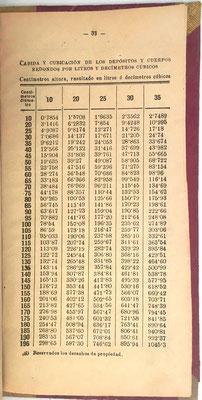 Y otras 8 tablas  para el cálculo de cabida y cubicación de los depósitos y cuerpos redondos por litros y decímetros cúbicos