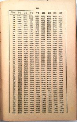 Tabla de la página 119 del libro. Las 247 tablas para la multiplicación permiten productos hasta 9x10000