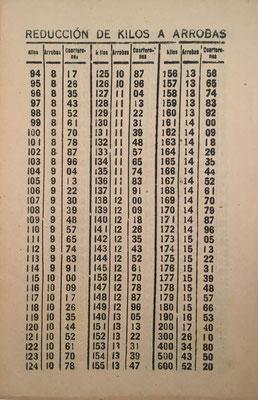 Tabla de reducción de kilos a arrobas
