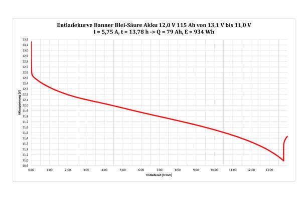 Max. 69% nutzbar: Banner Energy Bull 12V 115Ah 1380Wh Blei-Säure Langzeitbatterie