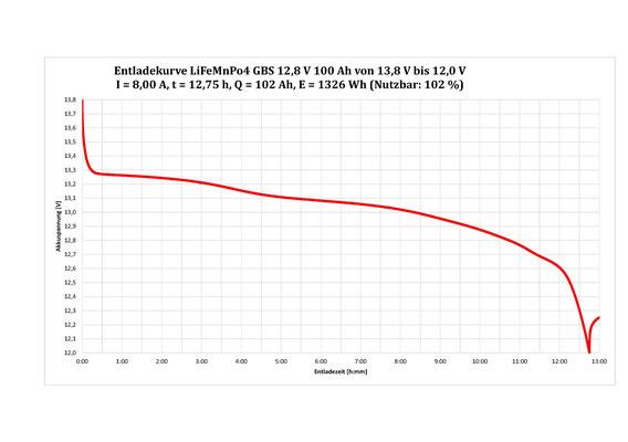 Max. 102 % nutzbar: LiFeMnPo4 Akku von GBS 12,8 V 100 Ah 1280 Wh