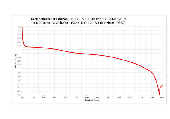 Max. 102% nutzbar: LiFeMnPo4 Akku von GBS 12,8V 100Ah 1280Wh