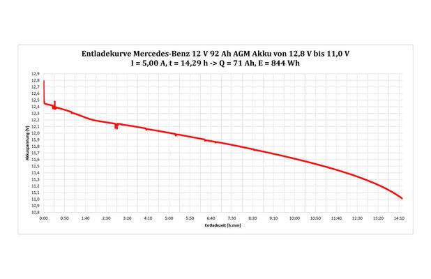 Max. 77 % nutzbar: Mercedes AGM 12 V 92 Ah 1104 Wh