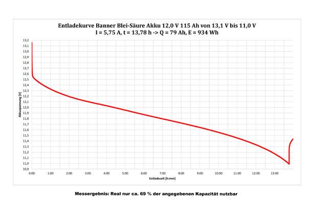 Kapazitätsmessung einer Blei-Säure Langzeitbatterie