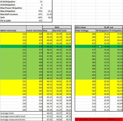 le réglage du BIAS : table de valeur