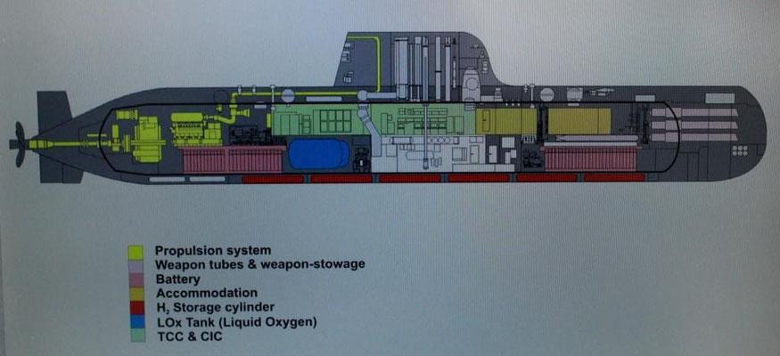 Abbildung 10: Bau von U-Booten, einer der drei verbliebenen Geschäftsbereiche (Foto Dr. Hochhaus)