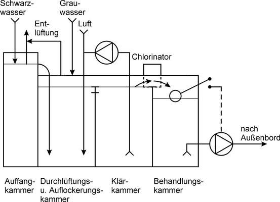 Bild 2: Prinzip einer Typischen Vier-Kammer-Abwasseranlage für die Schifffahrt, die nach dem aeroben Verfahren arbeitet.