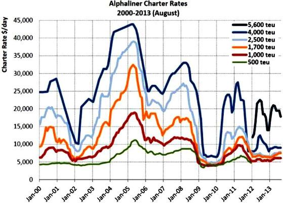 Abbildung 2: Verlauf der Charterraten für Containerschiffe von 2000 bis 2013 (Quelle Rickmers Shipmanagement)
