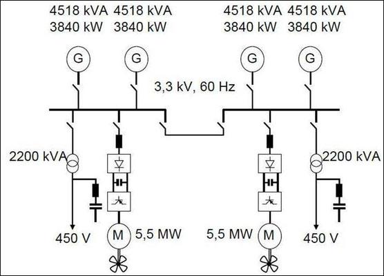 Abbildung 8: Schematische Darstellung des simulierten 3.300 V-Bordnetzes mit 4 Dieselgeneratoren und 2 Fahrmotoren  [4]