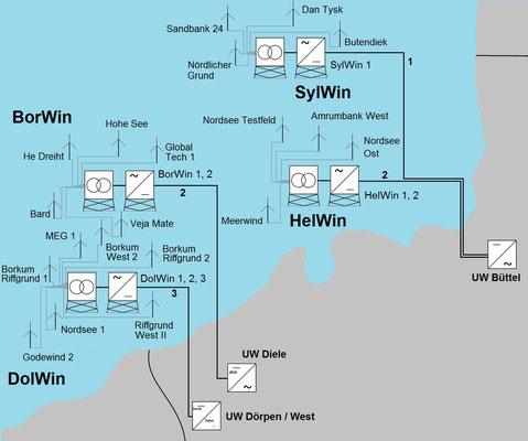 Abbildung 1: Übersicht zur Offshore Windkraft und Anschlüsse in der NOrdsee (Bild von  Dirk Hochhaus)
