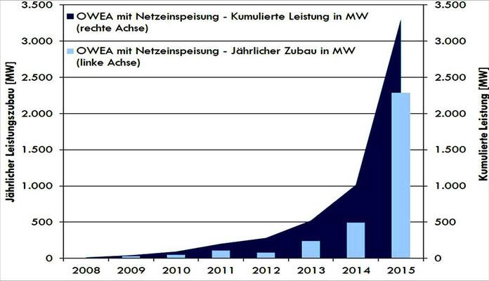 Abbildung 4: Offshore Windkraft mit Netzeinspeisung am 1.1.2016  (Quelle Deutsche Windguard)