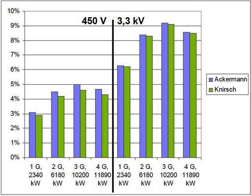 Abbildung 12: Grafische Darstellung der mit unterschiedlichen Simulationsmodellen ermittelten Klirrfaktoren [2]
