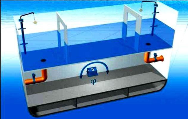 Abbildung 5: Prinzip der passiven Rolldämpfung mit FLUME Tanks  [2]