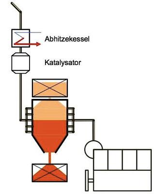 Abbildung 12: Trockene  Entschwefelung mit Kalkhydrat  (Quelle Wirz)