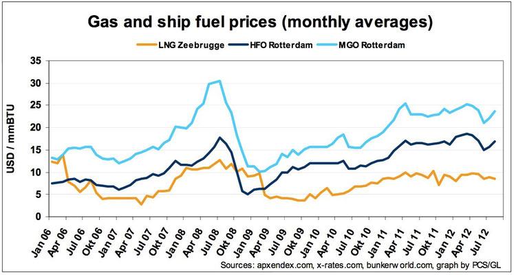 Abbildung 19: Preise für Schweröl, Dieselöl und LNG von 2006 bis 2012 (Quelle GL)