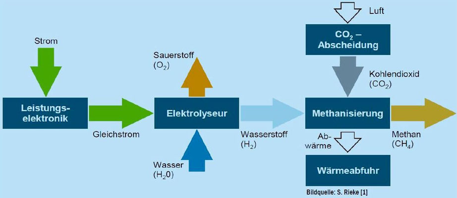 Abbildung 13: Vom grünen Strom zum Methan