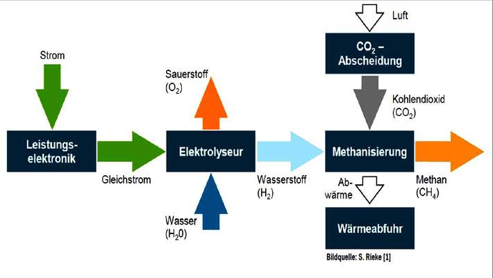Abbildung 11: Offshore Windkraft, Prinzip der Methanisierung aus nächtlichen Strom-Überangeboten  [5]
