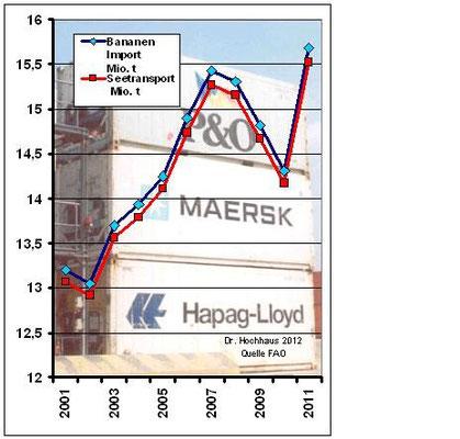 Abbildung 3: Zeitliche Entwicklung des Bananentransports über See (Grafik Dr. Hochhaus)