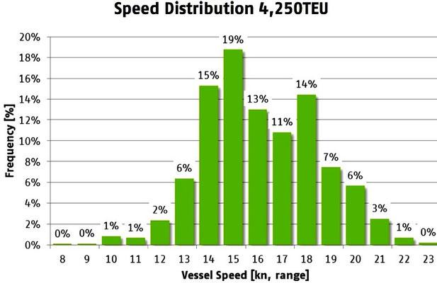 Abbildung 3: Prozentuale Verteilung der Schiffsgeschwindigkeit für ein 5250-Teu-Containerschiff (Quelle Rickmers Shipmanagement)