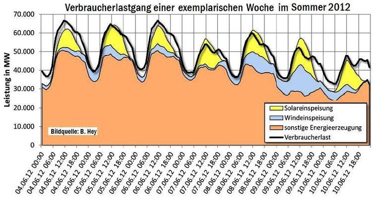 Abbildung 12: Strommarkt, Angebot und Nachfrage