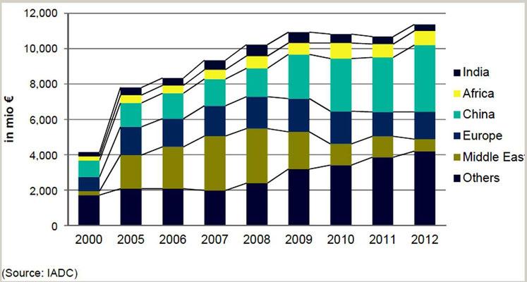 Abbildung 2: Weltweiter Umsatz der Nassbaggerfirmen mit regionaler Unterteilung von 2000 bis 2012  (Quelle IADC)