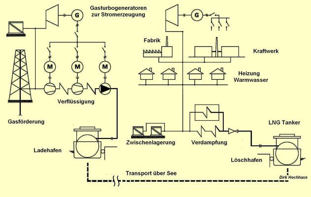 Vereinfachte LNG-Infrastruktur von der Quelle bis zum Verbraucher  (Dirk Hochhaus)