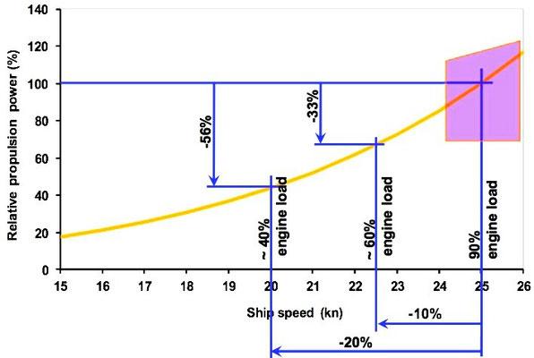 Abbildung 17: Relativer Leistungsbedarf als Funktion der Geschwindigkeit (Quelle Wärtsila)