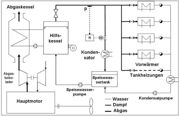 Abbildung 10: Schiffsanlage, schematische Darstellung eines Dampfsystems mit Abgas- und Hilfskessel (Grafik Dr. Hochhaus)