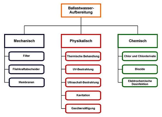 Abbildung 13: Prinzipien zur Ballastwasserbehandlung (Quelle [15])