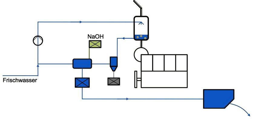 Abbildung 11: Nasse Entschwefelung mit Frischwasser (Quelle Wirz)