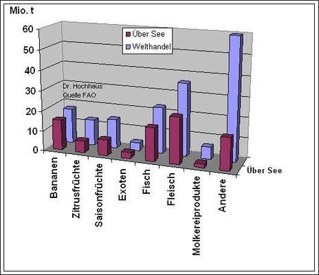 Abbildung 2: Graphische Darstellung der 2011 über  See transportierten Kühlgüter (Grafik Dr. Hochhaus)