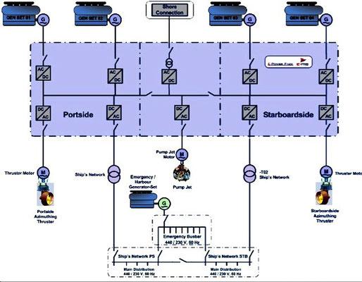 Abbildung 3:  Bordnetz eines Flusskreuzfahrtschiffes mit zentraler  Gleichstromschiene und Umrichter (Quelle Andersen)