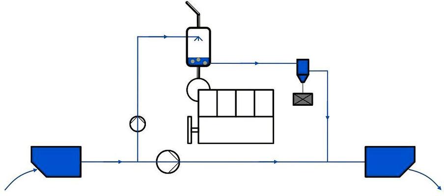 Abbildung 10: Nasse Entschwefelung mit Seewasser (Quelle Wirz)