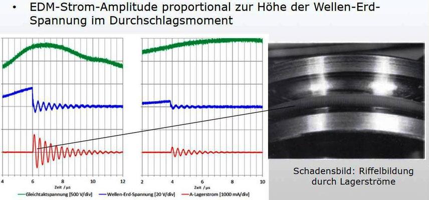 Abbildung 8: Ergebnisse zur Eliminierung von Lagerströmen (Quelle Transformatoren-Elektronik GmbH Block )
