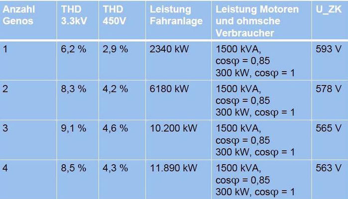 Abbildung 11: Mit der Simulation ermittelte Klirrfaktoren (THD) der Bordnetze (3300/450 V) [2]