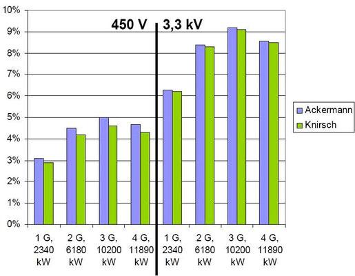 Abbildung 10: Grafische Darstellung der mit unterschiedlichen Simulationsmodellen ermittelten Klirrfaktoren [4]
