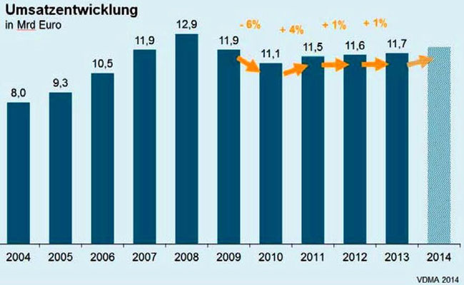 Abbildung 7: Deutsche Zulieferindustrie, Umsatzentwicklung bis 2014,  (Quelle VDMA)