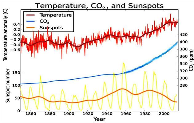 Abbildung 1: Die Abbildung zeigt deutlich einen Zusammenhang des steigenden CO2-Gehaltes mit  der mittleren Temperatur (Quelle Wikipedia)
