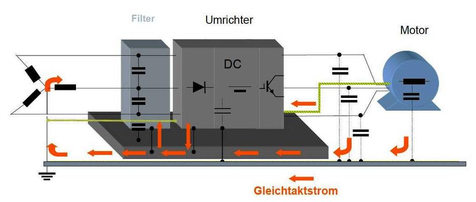 Abbildung 5: Bei ungeschirmten Motorkabeln fließt ein Teil des Gleichtaktstromes am Filter vorbei ins Netz (Quelle Siemens AG)