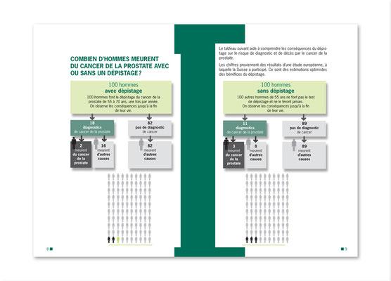 Dépistage du cancer de la prostate - Programme vaudois. Brochure, double page