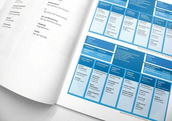 Kunde Laserzentrum Hannover – Geschäftsbericht – Relaunch und Umsetzung