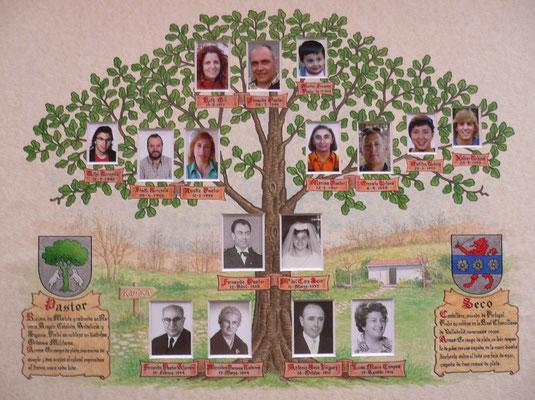 árboles Genealógicos Página Jimdo De Carlossanmartin