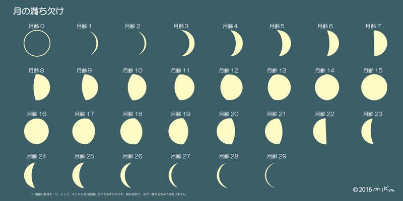 月齢(背景青)