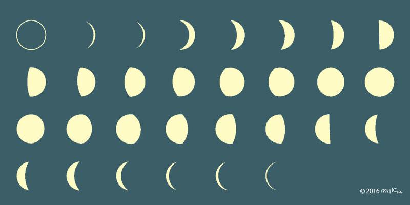月の満ち欠け(月齢)