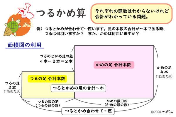 面積図の説明(つるかめ算)