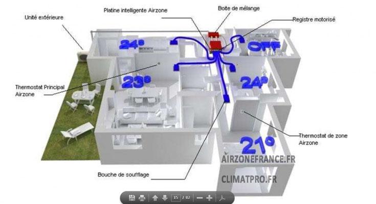 Régulation haut de gamme airzone températures différentes par pièce installation Dépan'services