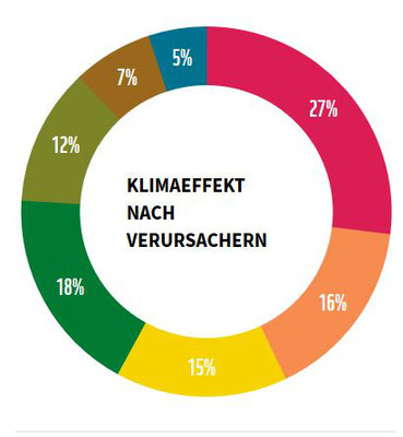 Quelle und ehr Infos Klick WWF