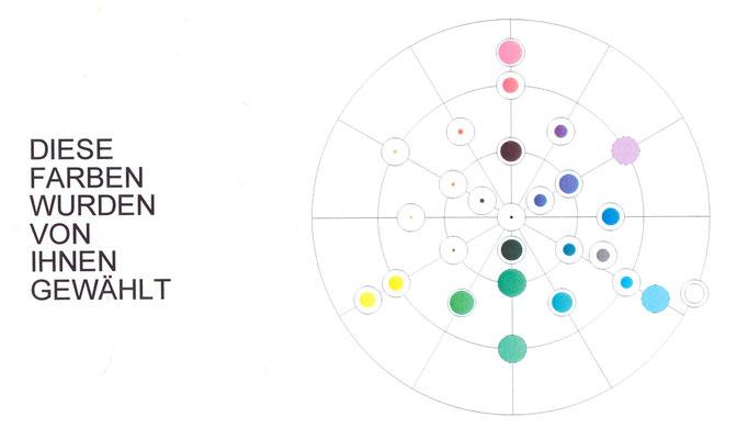 Der Resonanzfarbtest. Diese Farben wurden ausgewählt.
