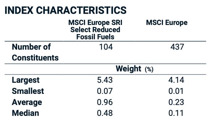MSCI Tabelle zur Index-Charakteristik